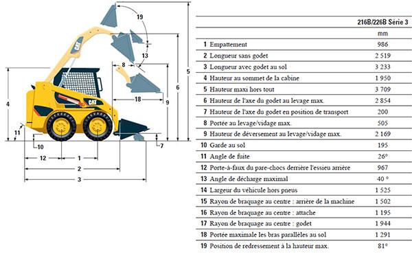 Chargeur Caterpillar 216B technique